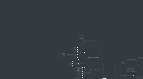 Mind Map: OOAD