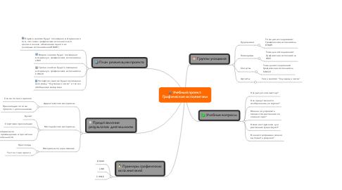 Mind Map: Учебный проект:Графические исполнители