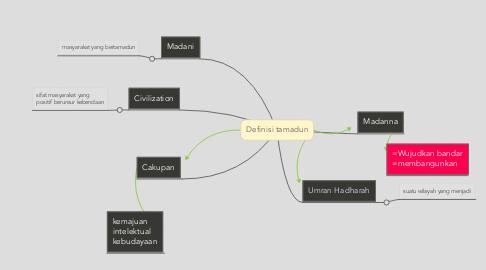Mind Map: Definisi tamadun