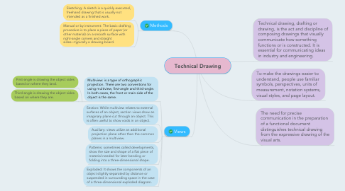Mind Map: Technical Drawing
