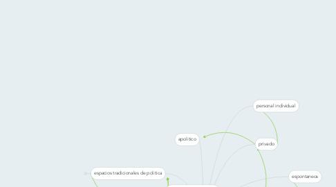 Mind Map: FORMAS DE HACER POLITICA