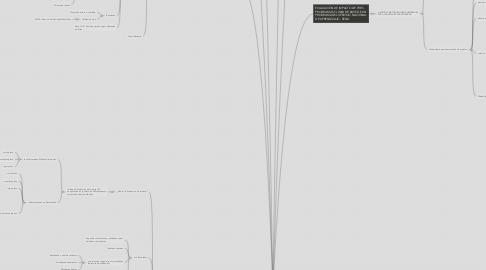 Mind Map: EVALUACION SOCIAL DE PROYECTOS