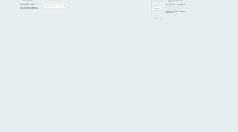 Mind Map: Estrategias de Intervención para el Cambio Organizacional