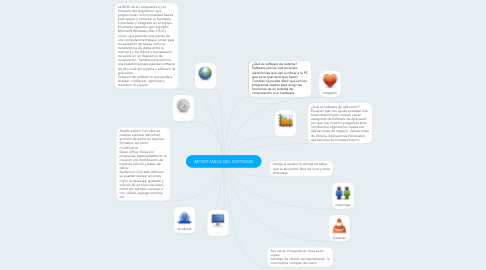 Mind Map: IMPORTANCIA DEL SOFTWARE