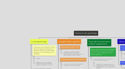Mind Map: Trastornos del aprendizaje