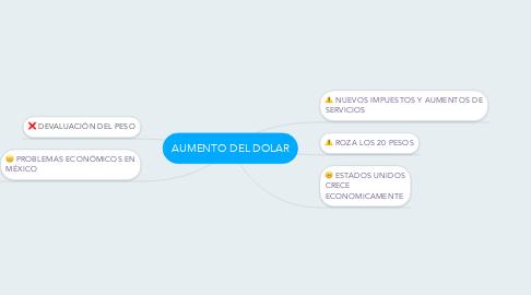 Mind Map: AUMENTO DEL DOLAR