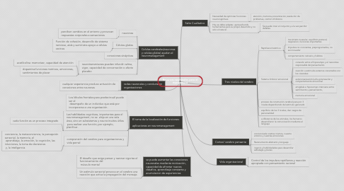 Mind Map: Recursos neuronales para el mangement