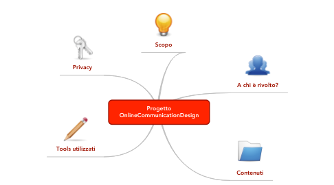 Mind Map: Progetto OnlineCommunicationDesign