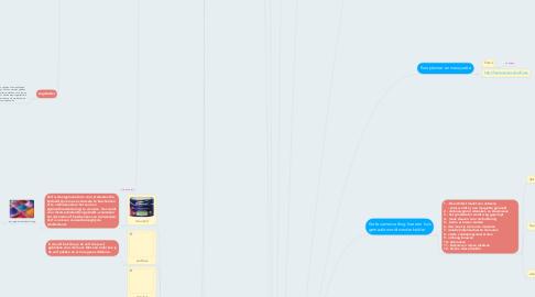Mind Map: HUIS ONTWERPEN