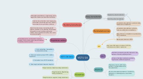Mind Map: VGTU SA