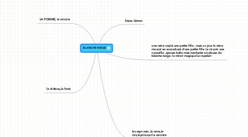 Mind Map: BLANCHE-NEIGE
