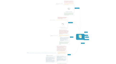 Mind Map: EAL Student Assessments