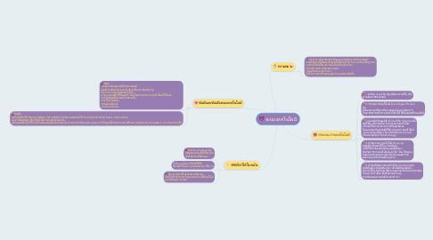 Mind Map: ระบบเทคโนโลยี