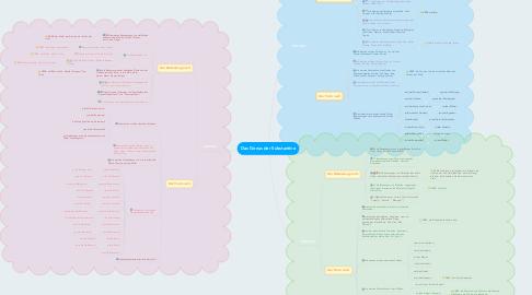 Mind Map: Das Genus der Substantive