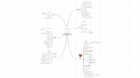 Mind Map: Empathy Map Technology Service Provider 2011