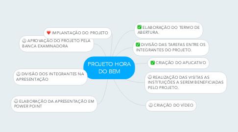 Mind Map: PROJETO HORA DO BEM