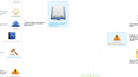 Mind Map: MEDIOS ALTERNOS DE RESOLUCIÓN DE CONFLICTOS Y PARADIGMAS PARA ABORDAR EL CONFLICTO