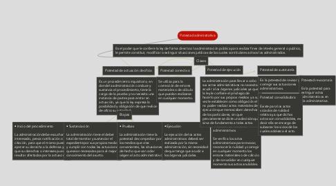 Mind Map: Potestad administrativa
