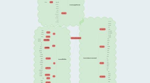 Mind Map: การจำแนกประเภทของผัก
