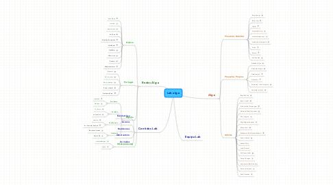 Mind Map: Lab alg-a