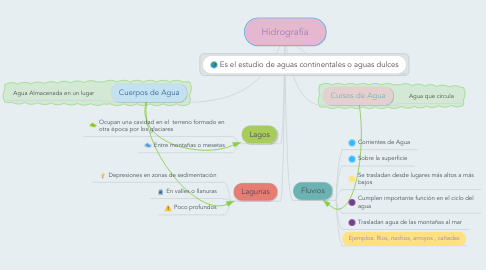 Mind Map: Hidrografía