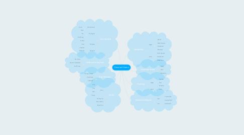 Mind Map: Christian Shemo