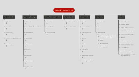 Mind Map: Lineas de investigación UP