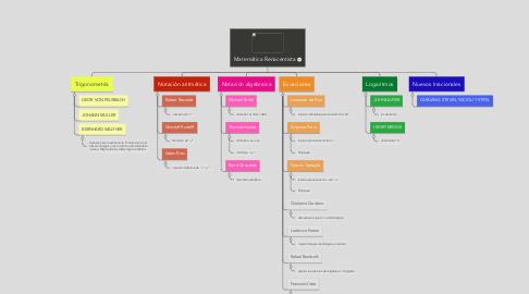 Mind Map: Matemática Renacentista