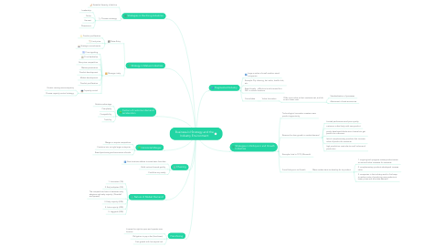 Mind Map: Business-lvl Strategy and the Industry Environment