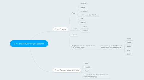 Columbian Exchange Diagram Example Mindmeister