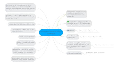 Mind Map: investigación cuantitativa y cualitativa.