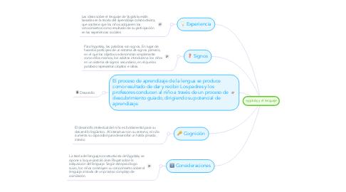 Mind Map: vygotsky y el lenguaje