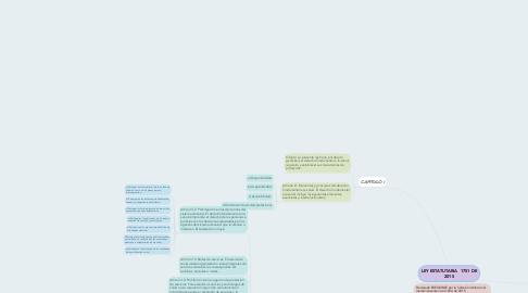Mind Map: LEY ESTATUTARIA 1751 DE 2015