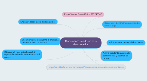 Mind Map: Documentos endosados o descontados