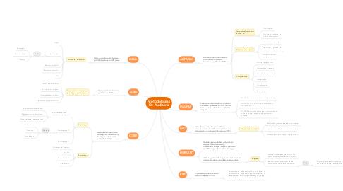 Mind Map: Metodologías De Auditoría