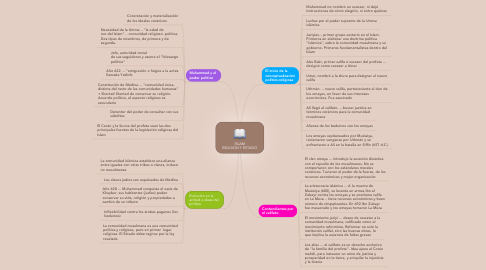 Mind Map: ISLAM RELIGIÓN Y ESTADO