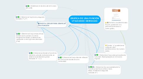 Mind Map: GRÁFICA DE UNA FUNCIÓN UTILIZANDO DERIVADAS