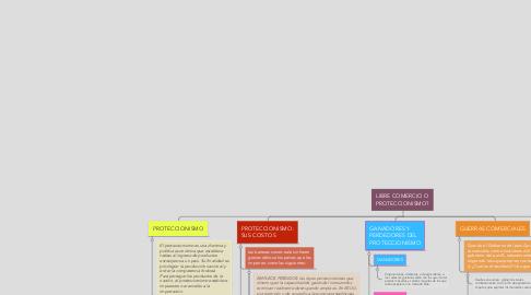 Mind Map: LIBRE COMERCIO O PROTECCIONISMO?