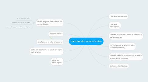 Mind Map: barreras de conocimientos