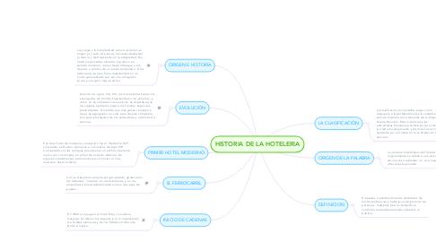 Mind Map: HISTORIA DE LA HOTELERIA