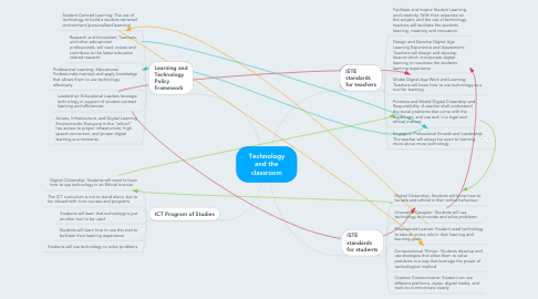 Mind Map: Technology and the classroom