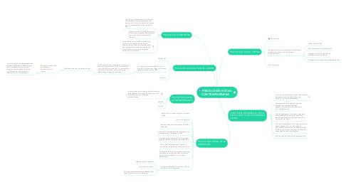 Mind Map: PSICOLOGÍA SOCIAL CONTEMPORÁNEA