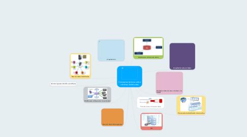 Mind Map: Conceptos básicos sobre sistemas distribuidos