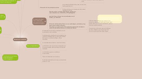 Mind Map: Extractos en cosmética