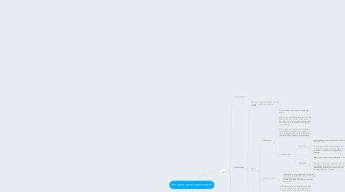 Mind Map: Microsoft Azure Fundamentals