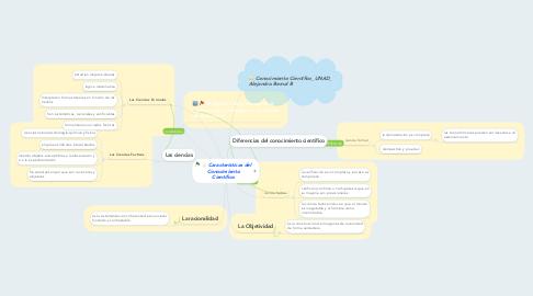 Mind Map: Características del Conocimiento Científico