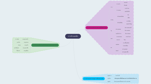 Mind Map: การจำแนกผัก