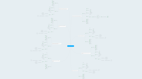 Mind Map: Opportunity Incubarors