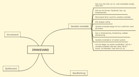 Mind Map: DRIKKEVAND