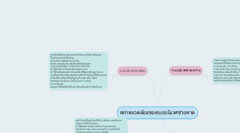 Mind Map: สภาพแวดล้อมของระบบนิเวศชายหาด